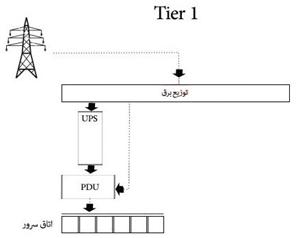 image 2 - طراحی و اجرای دیتا سنتر