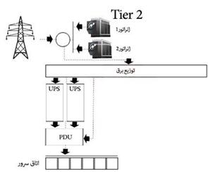 image 3 - طراحی و اجرای دیتا سنتر