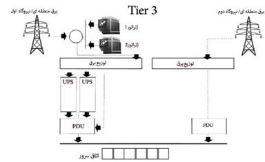 image 4 - طراحی و اجرای دیتا سنتر