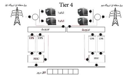 image 6 - طراحی و اجرای دیتا سنتر