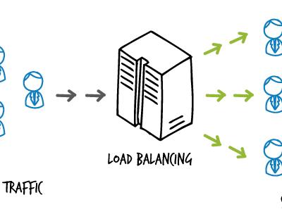 load balancing 400x304 - دموی سیگما مدرن